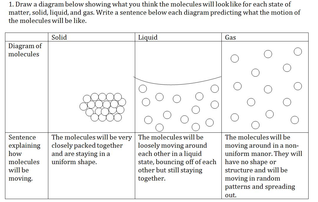 Molecular Geometry And Intermolecular Forces Worksheet Answer Key