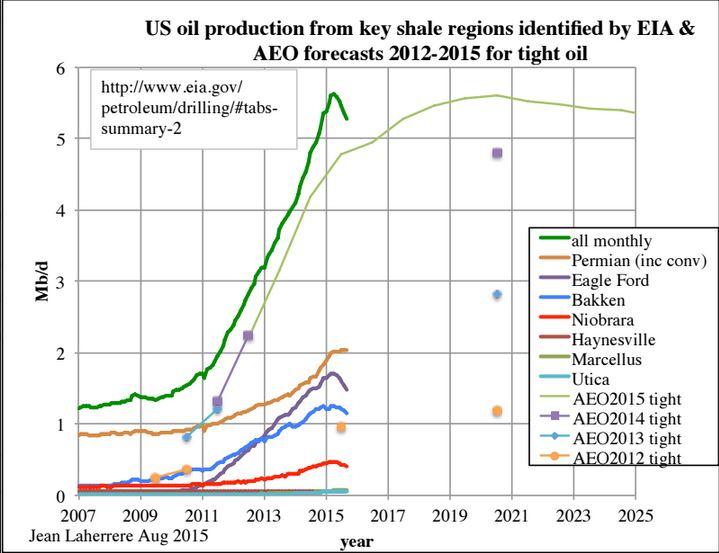 Cassandra's Legacy: Peak? What Peak? Wasn't shale oil
