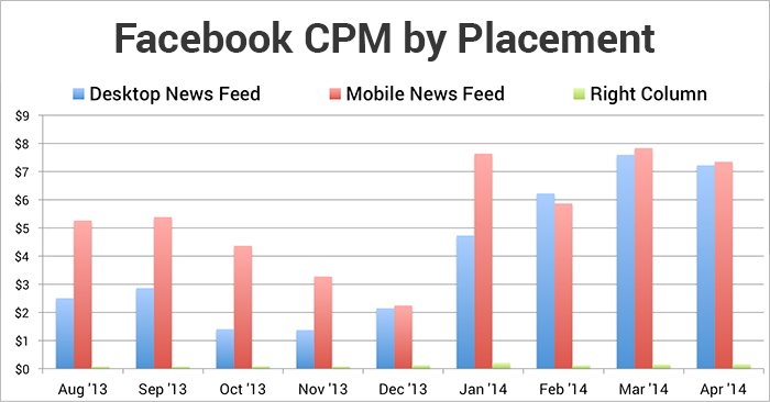 Average CPM for Social Media.