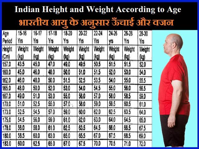 भारतीय आयु के अनुसार ऊँचाई और वजन