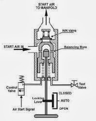 Automatic Master Air Start Valve Sulzer With a Simple