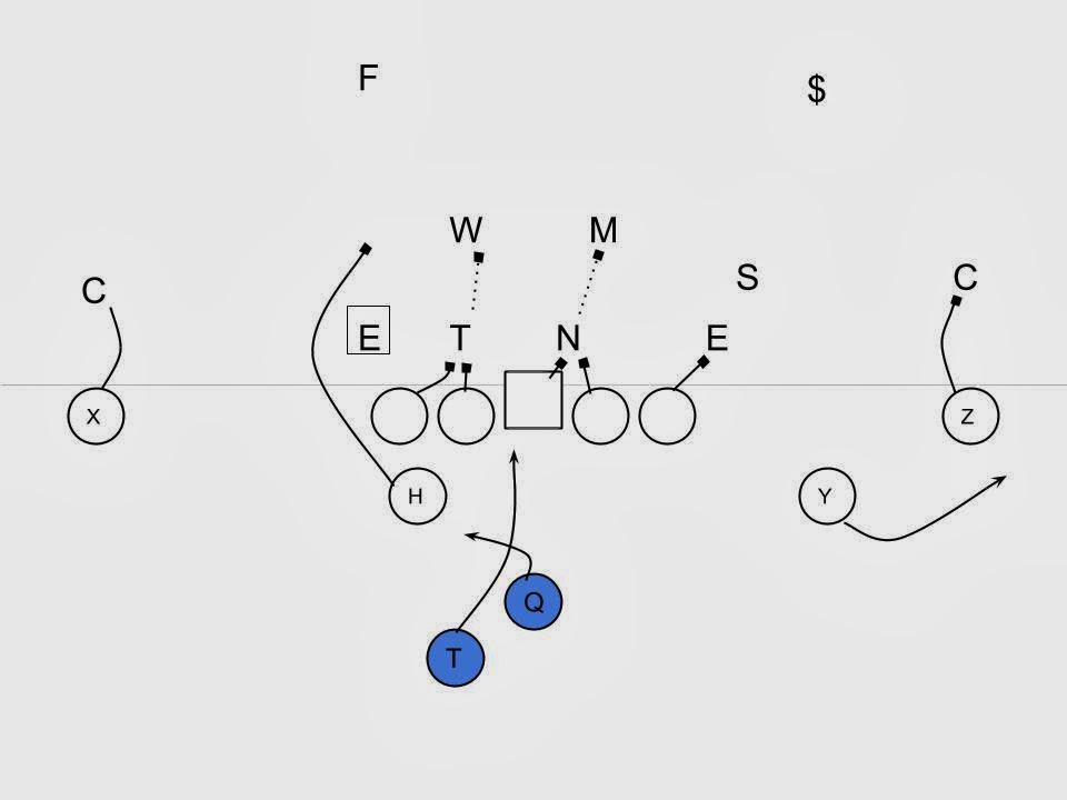 offensive break down  auburn play diagrams