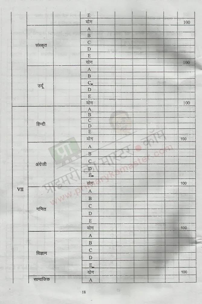 विद्यालय अनुश्रवण प्रपत्र : School Monitoring Format (SMF