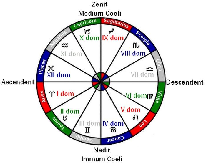 astrologia indyjska kojarzenie online
