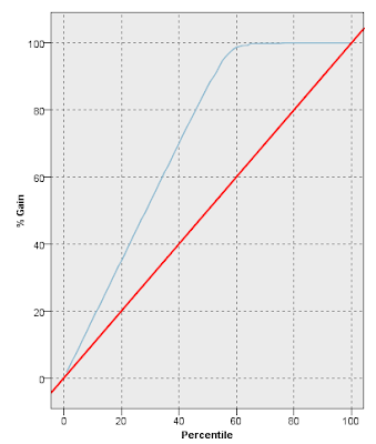 Understanding And Interpreting Gain And Lift Charts - Data Science