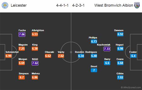 Nhận định, soi kèo nhà cái Leicester vs West Brom