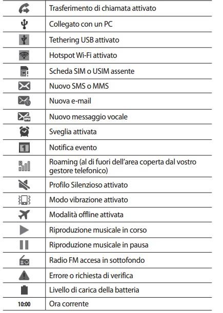 grande vendita materiali superiori sito web professionale Ecco tutte le icone,il significato dei simboli del vostro ...