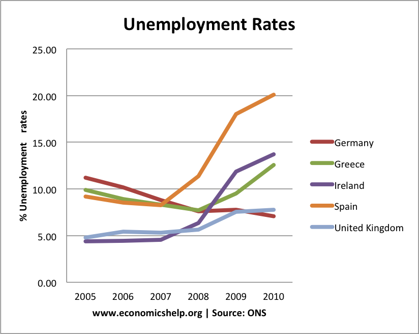 youth unemployment in the uae economics essay Watch video despite rapid economic growth in the philippines in recent years, unemployment remains a persistent problem,  cnbc events healthy returns davos.
