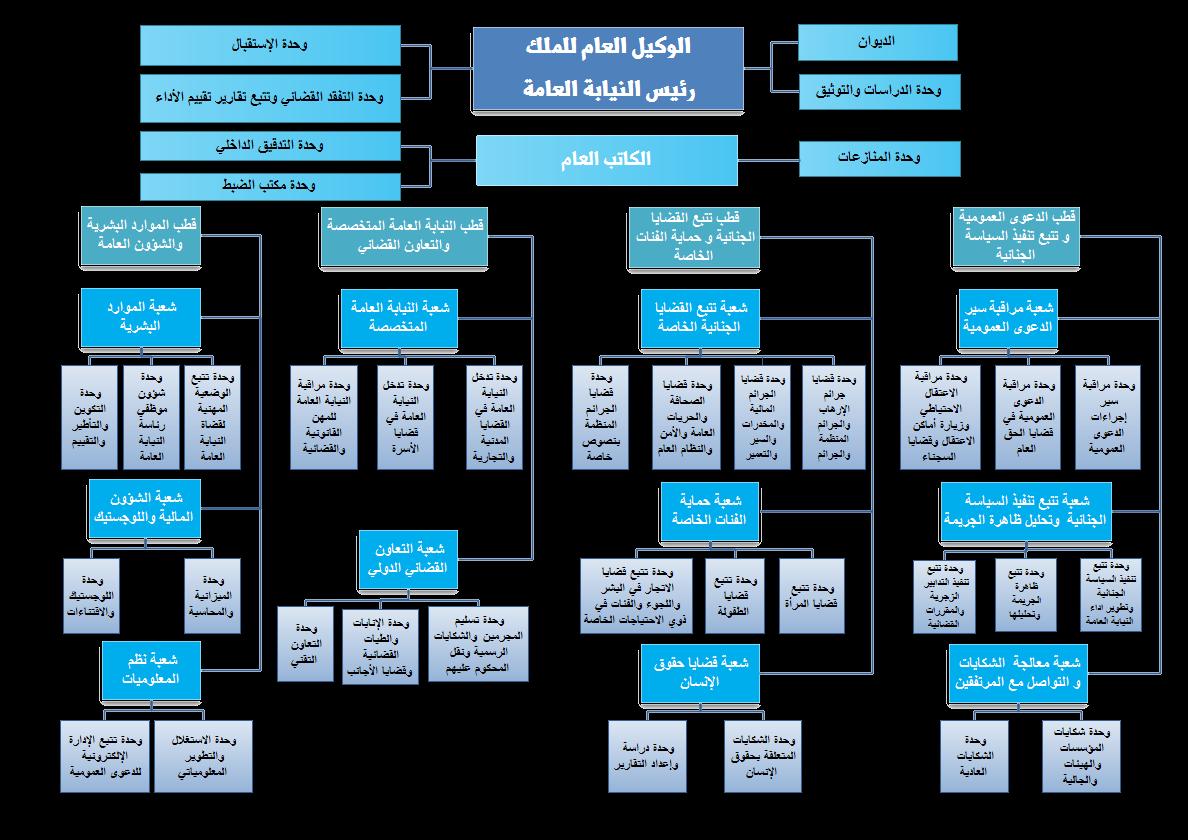الهيكل التنظيمي لرئاسة النيابة العامة