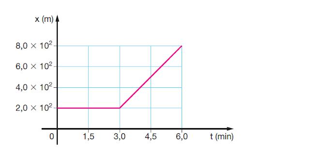 gráfico movimento uniforme