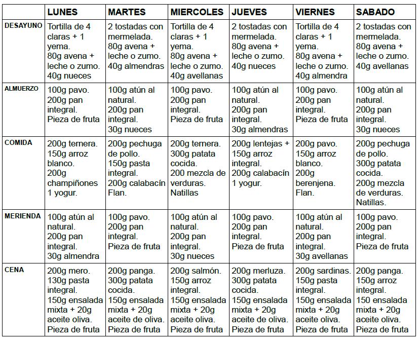 Dieta de 3500 calorias