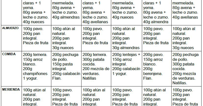 dieta para aumentar masa muscular 3000 calorias
