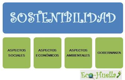 cuatro pilares de la sostenibilidad agenda 21 local