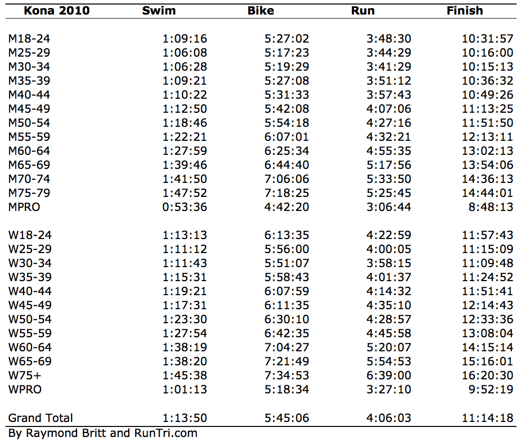 Runtri Ironman Kona Qualifying Times Comparing 30 Ironman Races