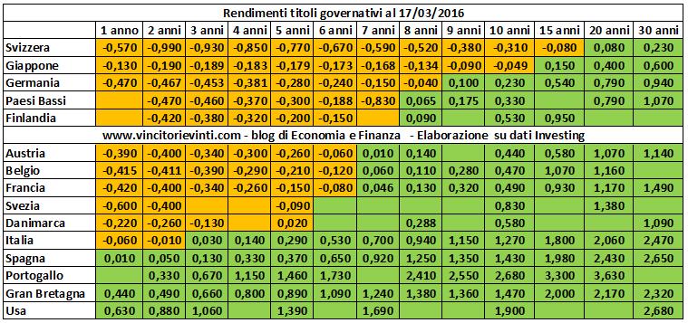 I rendimenti dei titoli governativi nei vari paesi for Cucinare nei vari dialetti italiani