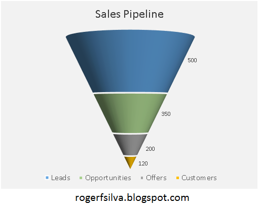 Roger f silva create and learn excel creating a nice funnel creating a nice funnel chart excel create and learn ccuart Image collections