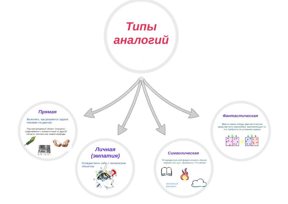 Этапы решения творческих задач технология 10 класс изгибы балок решение задач