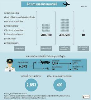 คำถามเกี่ยวกับอาชีพนักบิน การรับ QP และ SP ของสายการบินเป็นอย่างไร? วันนี้เรามาดูกันครับ