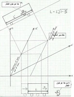 النظرية النسبية الخاصة