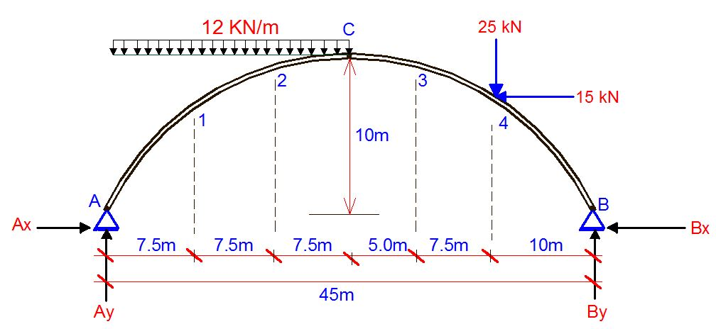three-hinged arch structure