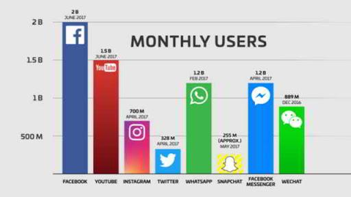Somos 2 billones por mes en Facebook - MasFB