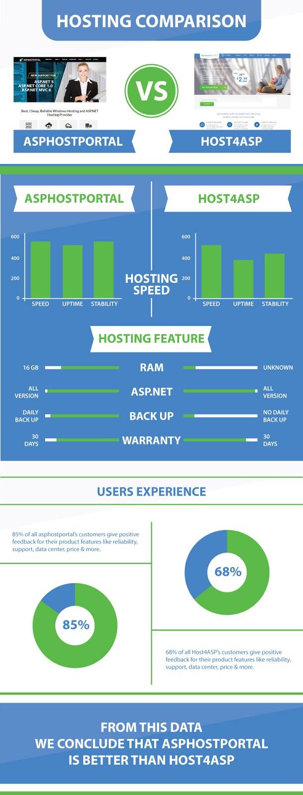 ASP.NET Core 1.0 Hosting Comparison | ASPHostPortal Vs Host4ASP | Explained With Infographic