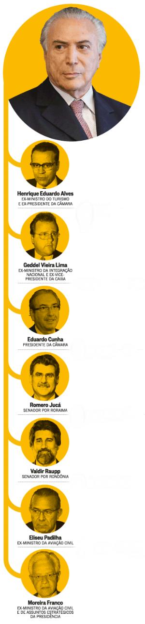 Lava Jato: investigações miram aliados de Michel Temer