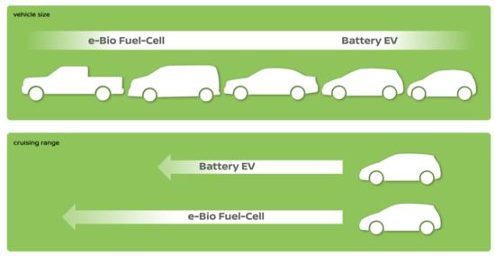 Célula de Combustível e-Bio