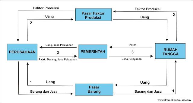 Diagram interaksi antar pelaku ekonomi tiga sektor