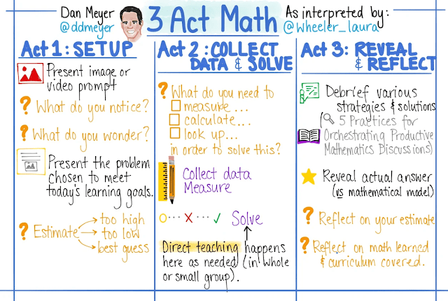 Sketchnote of 3-Act Math Process