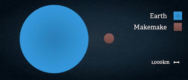 Perbandingan antara Bumi dan Makemake