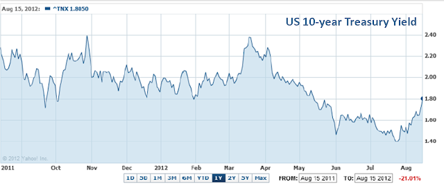 10 year treasury yield chart 2011 2012