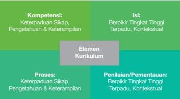 Materi Pelatihan Kurikulum 2013 Lengkap Tahun 2016 Format Pdf