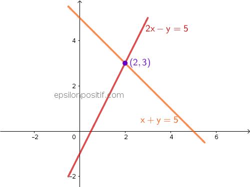 Sistem Persamaan Linier dan Vektor