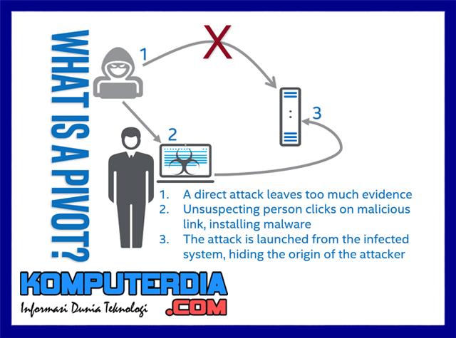 Jenis - jenis serangan yang dilakukan hacker untuk menyerang situs