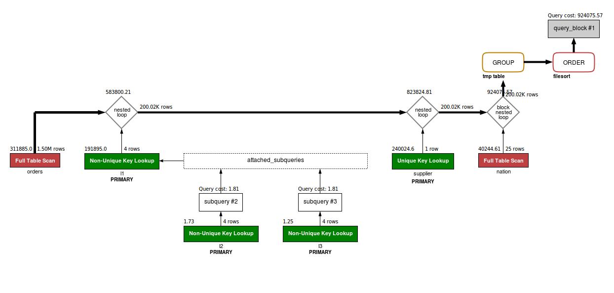 Øystein on MySQL Optimizer: What to Do When the MySQL Optimizer ...