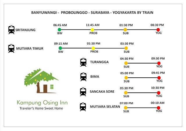 Banyuwangi Probolinggo Surabaya Yogyakarta by Train