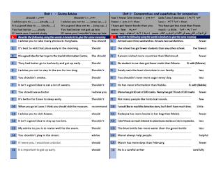 تحميل ملخص قواعد اللغة الانجليزية الصف الثالث الاعدادى فى 5 صفحات