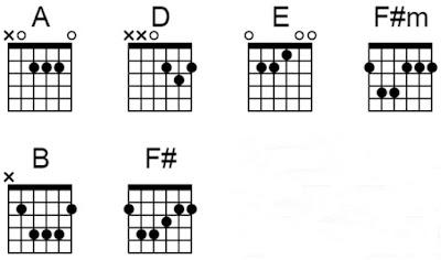 chord gitar apa sih maumu ungu