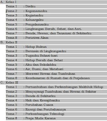 Download Silabus SD/MI K-2013 Lengkap Semua Mata Pelajaran Tahun 2017-2018