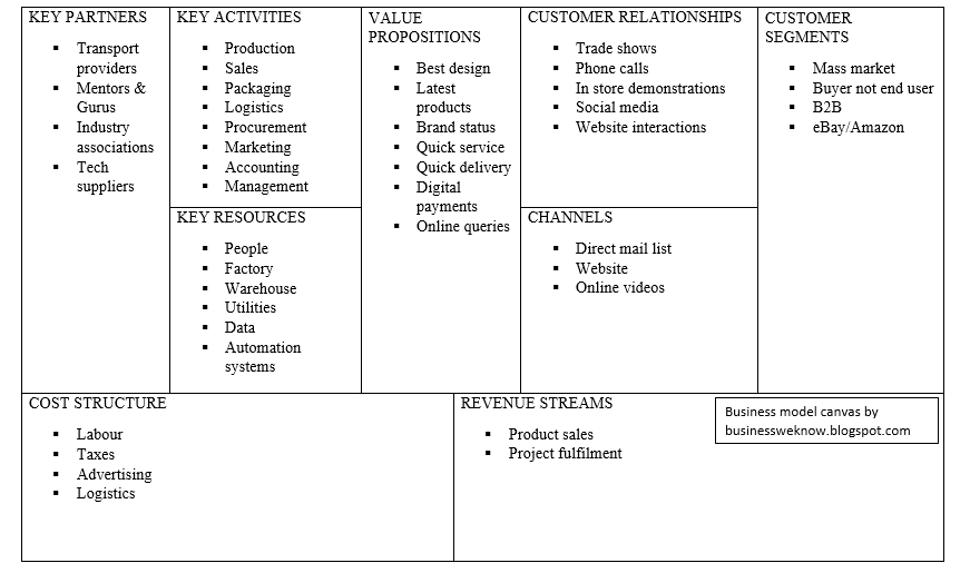 Business Model Canvas Example Local Manufacturer Business We Know