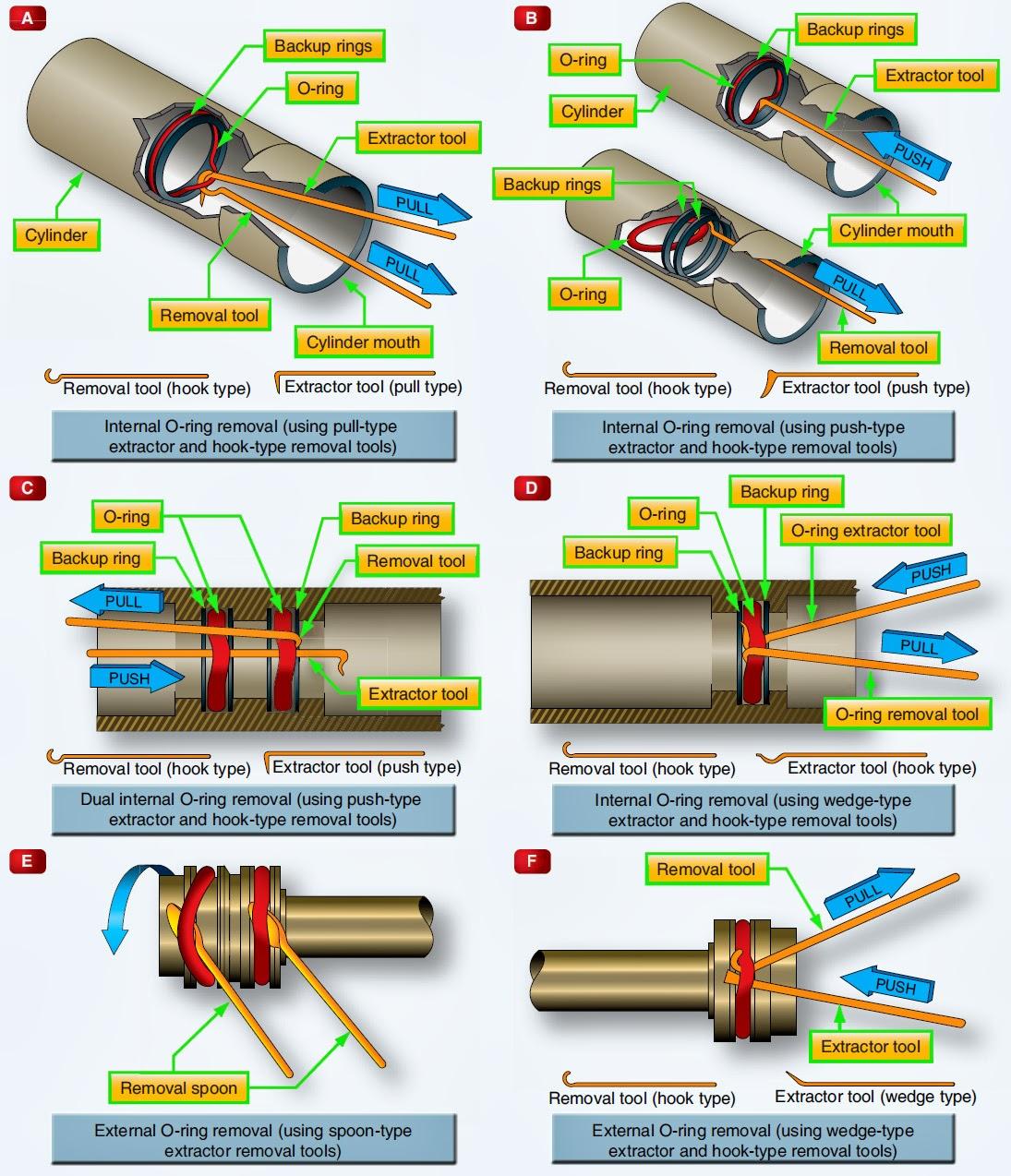 Aeronautical Guide Hydraulic Seals