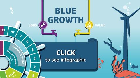 Crecimiento azul