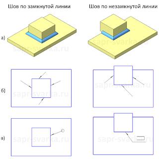 Замкнутая и незамкнутая линия шва с квадратным контуром прилегания