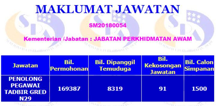 Maklumat jawatan Penolong Pegawai Tadbir N29