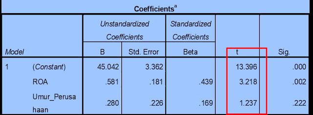 Uji Parsial (Uji Statistik t) dalam Statistika