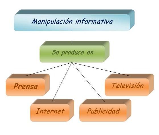 Manipulación existe en prensa, internet, publicidad, televisión y radio