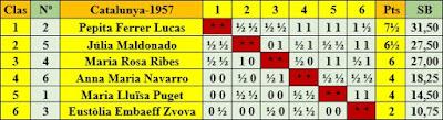 Clasificación según puntuación del XIV Campeonato Femenino de Cataluña 1957