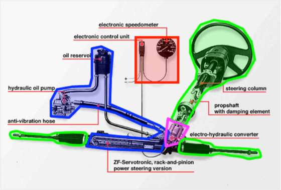 Electro Hydraulic Systems
