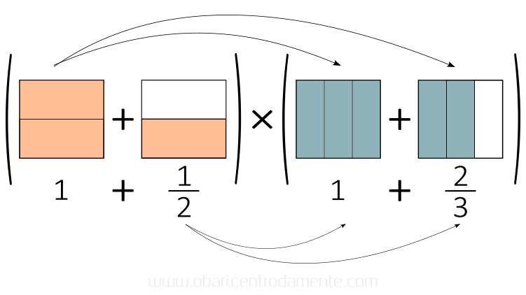 Como pensar geometricamente multiplicação de frações - propriedade distributiva